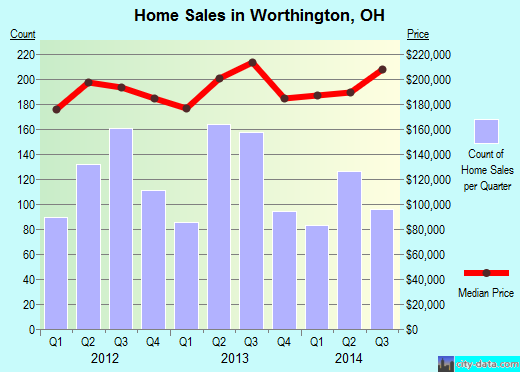 Worthington,OH real estate house value index trend