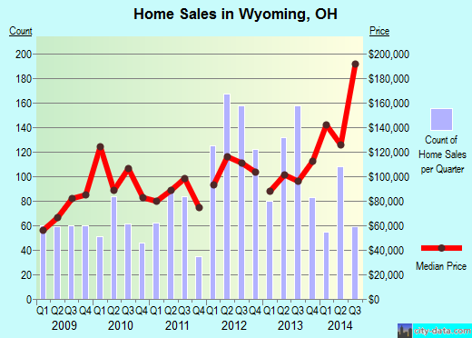 Wyoming,OH real estate house value index trend