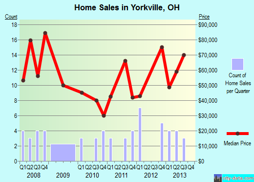 Yorkville,OH real estate house value index trend