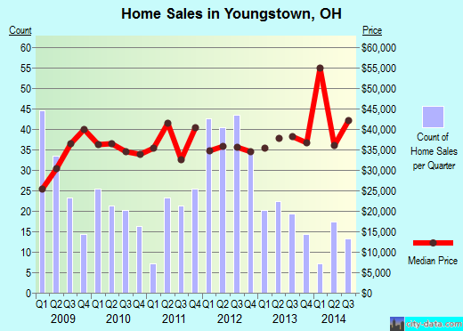 Youngstown,OH real estate house value index trend