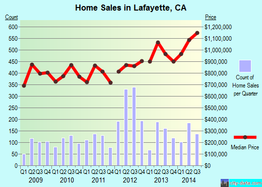 Lafayette,CA real estate house value index trend