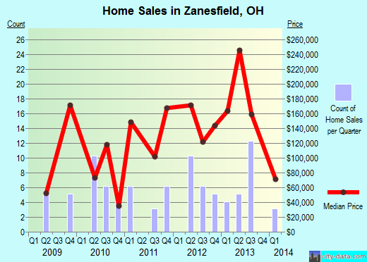 Zanesfield,OH real estate house value index trend