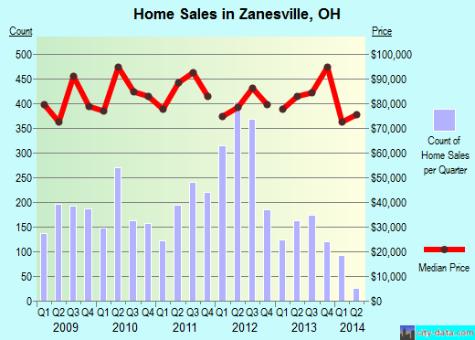 Zanesville,OH real estate house value index trend