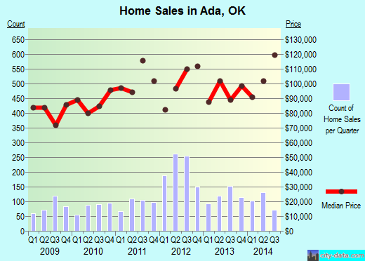 Ada,OK real estate house value index trend