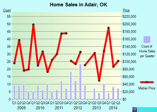 Adair,OK real estate house value index trend