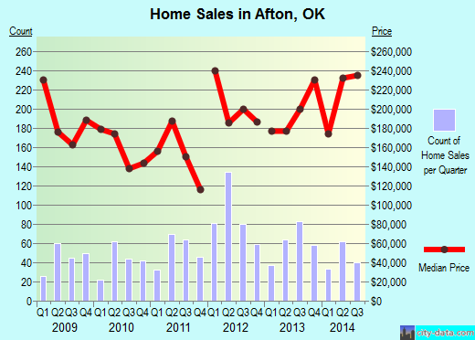 Afton,OK real estate house value index trend