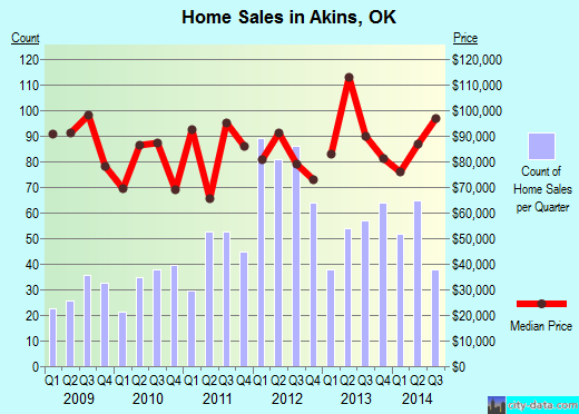 Akins,OK index of house prices
