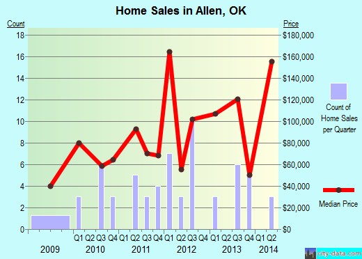 Allen,OK real estate house value index trend