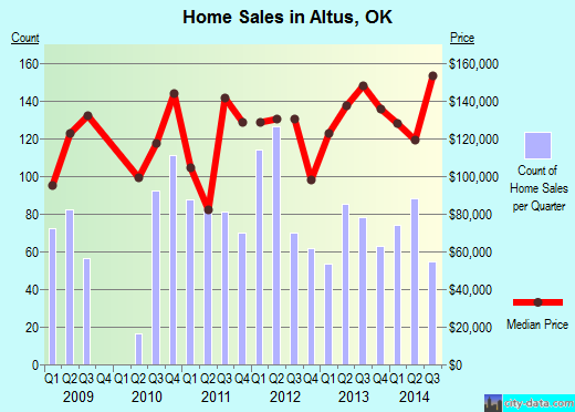 Altus,OK real estate house value index trend