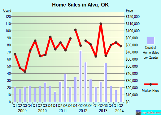 Alva,OK real estate house value index trend