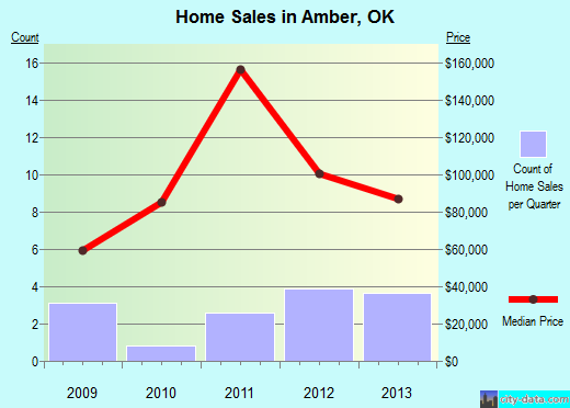 Amber,OK real estate house value index trend