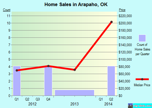 Arapaho,OK real estate house value index trend