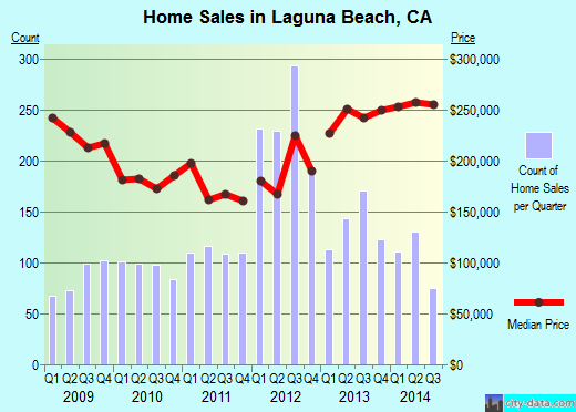 Laguna Beach,CA real estate house value index trend