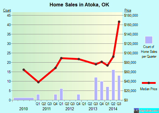 Atoka,OK real estate house value index trend