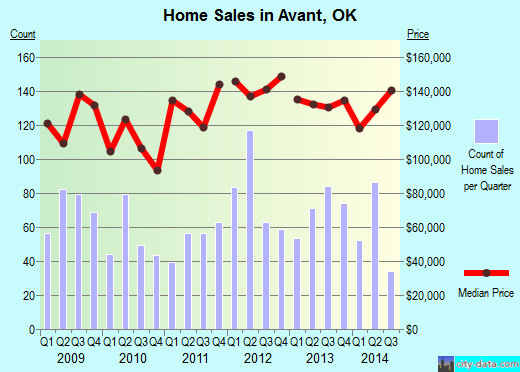 Avant,OK real estate house value index trend
