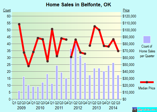 Belfonte,OK real estate house value index trend