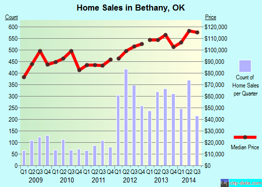 Bethany,OK real estate house value index trend