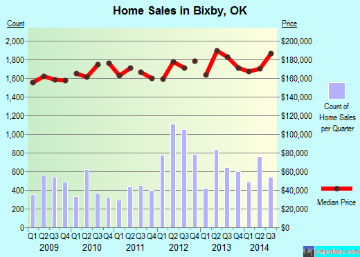 Bixby,OK real estate house value index trend