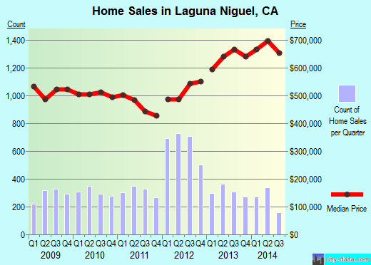 Laguna Niguel,CA real estate house value index trend