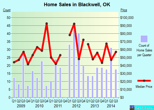 Blackwell,OK real estate house value index trend