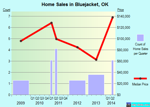 Bluejacket,OK real estate house value index trend