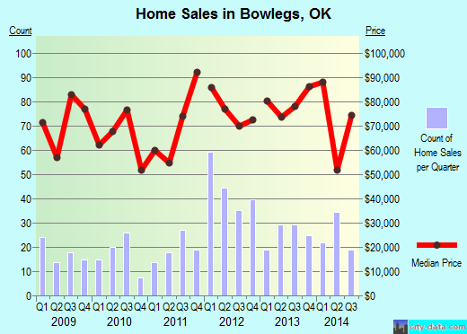 Bowlegs,OK real estate house value index trend