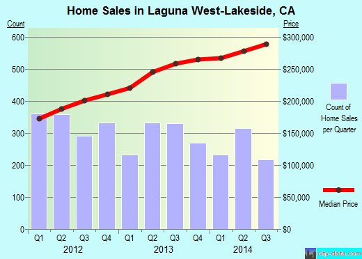Laguna West-Lakeside,CA real estate house value index trend