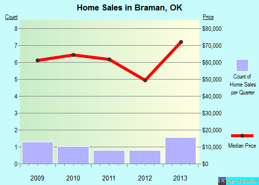 Braman,OK real estate house value index trend