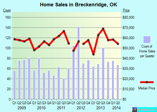 Breckenridge,OK index of house prices