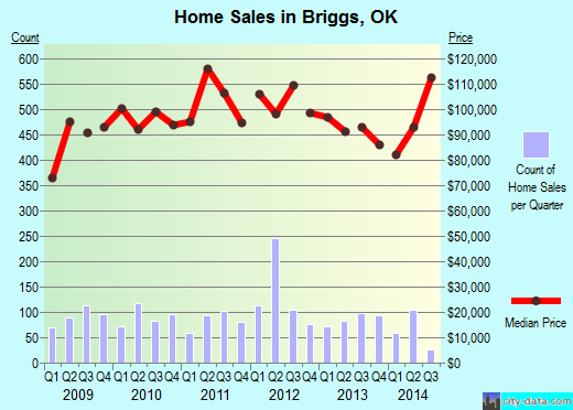 Briggs,OK real estate house value index trend