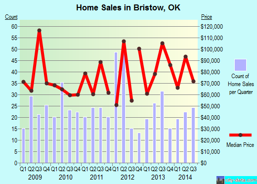 Bristow,OK real estate house value index trend