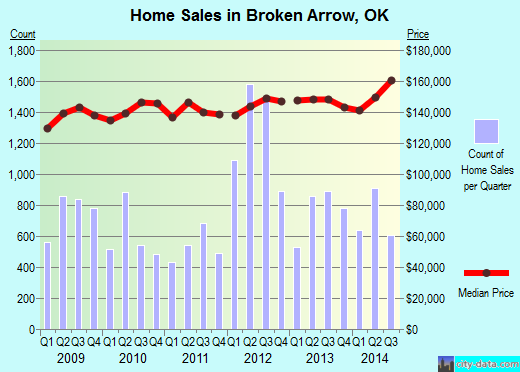 Broken Arrow,OK real estate house value index trend