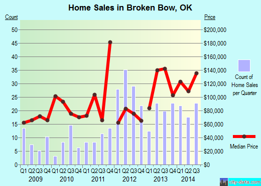 Broken Bow,OK real estate house value index trend