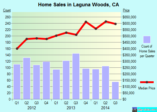 Laguna Woods,CA real estate house value index trend