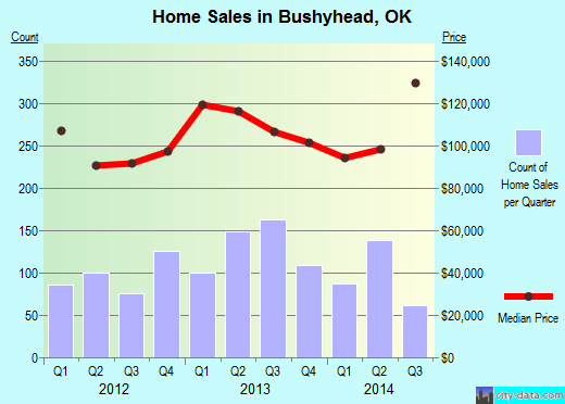 Bushyhead,OK real estate house value index trend