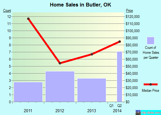 Butler,OK real estate house value index trend