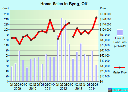 Byng,OK real estate house value index trend