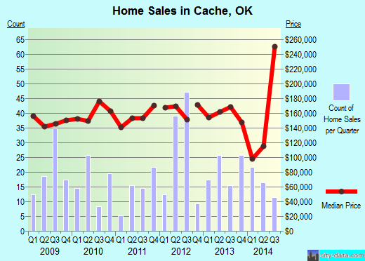 Cache,OK real estate house value index trend
