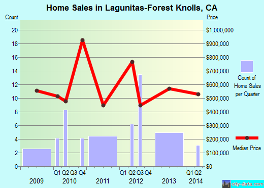 Lagunitas-Forest Knolls,CA real estate house value index trend