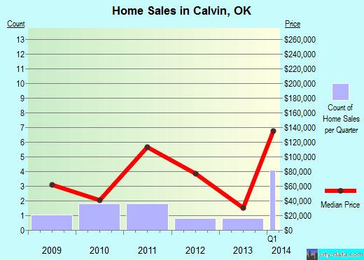 Calvin,OK real estate house value index trend