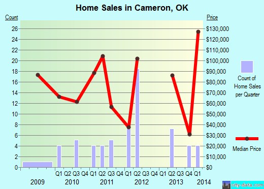 Cameron,OK real estate house value index trend