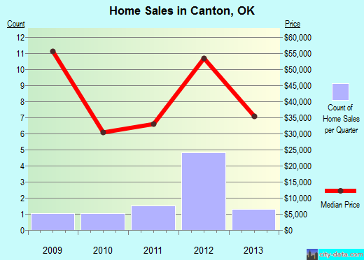 Canton,OK real estate house value index trend
