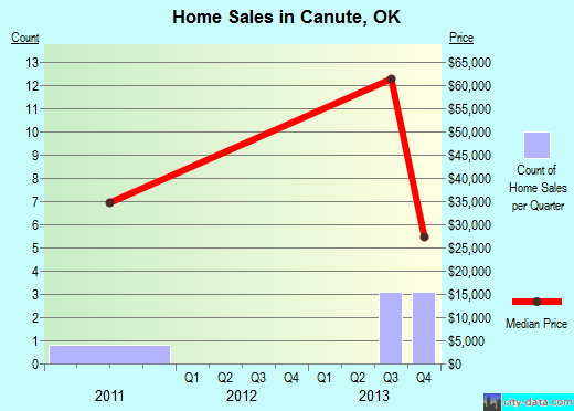 Canute,OK real estate house value index trend