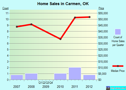 Carmen,OK real estate house value index trend