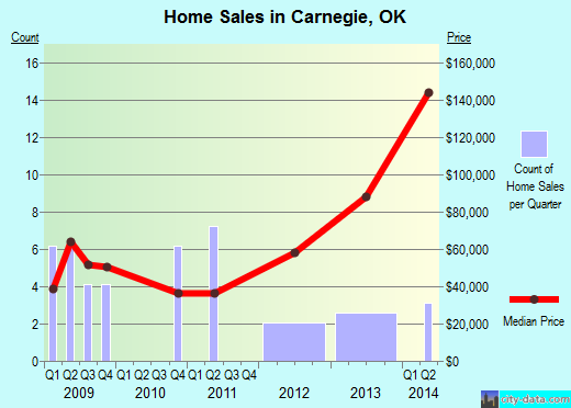 Carnegie,OK real estate house value index trend