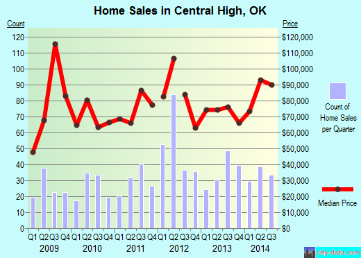 Central High,OK real estate house value index trend
