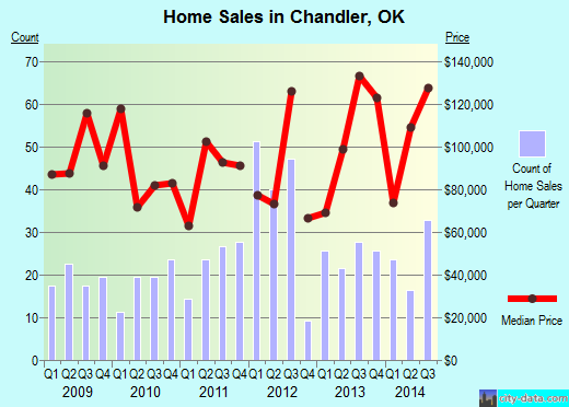 Chandler,OK real estate house value index trend