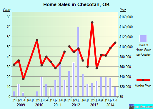 Checotah,OK real estate house value index trend