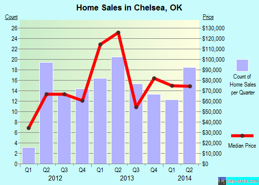 Chelsea,OK real estate house value index trend
