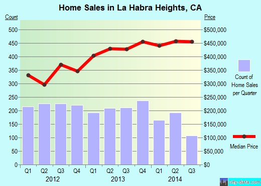 La Habra Heights,CA real estate house value index trend